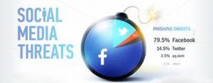 Social Media Threats In Pandemic
